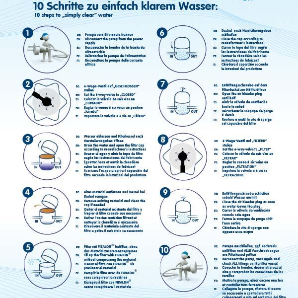 FIBALON 10 Schritte zu einfach klarem Wasser - Biozidverordnung