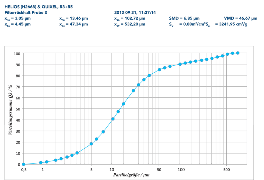FIBALON Grafik zur Partikelgrößenverteilung