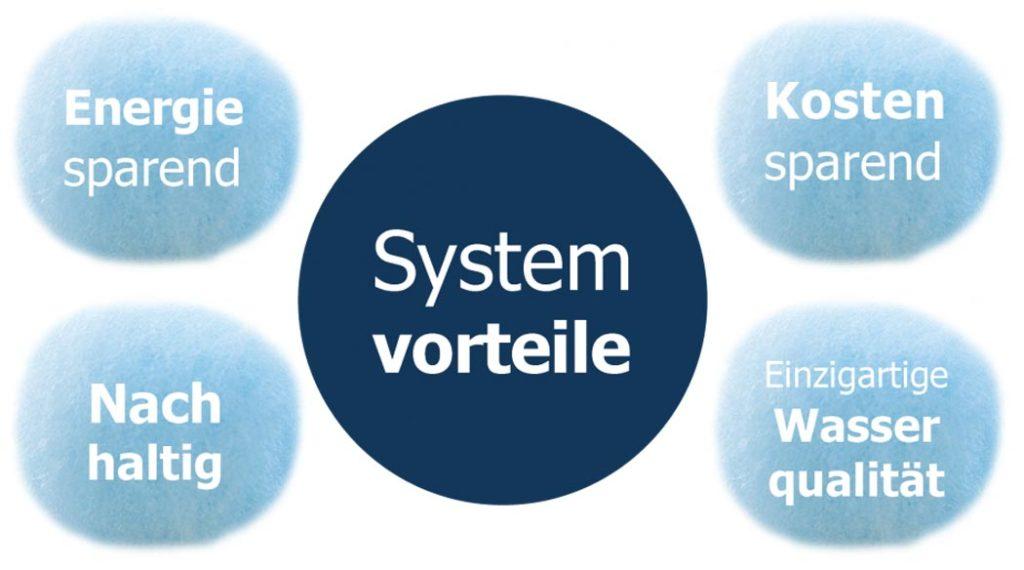 Systemvorteile: Energiesparend, kostensparend, nachhaltig, einzigartige Wasserqualität